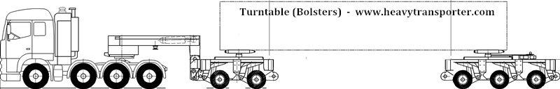 Turntable (Bolsters) - www.heavytransporter.com